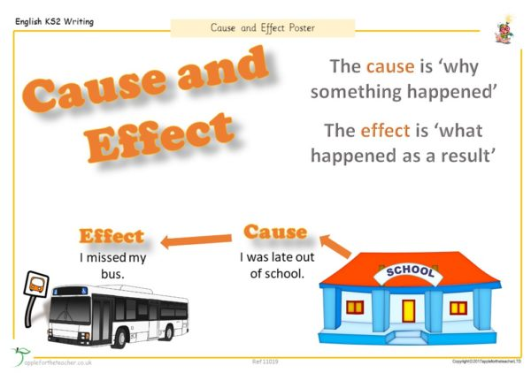 Cause and effect posters Year 4 KS2