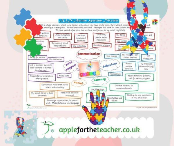 ASD autism guidance poster SEN