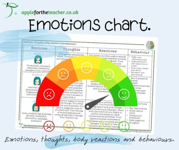 Anxiety Emotions thoughts poster