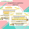 Comparative and superlative adjectives posters Year 5 Year 6 KS2 writing